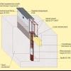 Стрічковий фундамент: глибина закладки