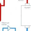 Монтаж настінного газового котла