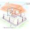 Типи автономного опалення приватного будинку