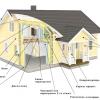 Пристрій і монтаж каркаса дерев'яного будинку