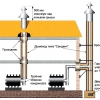 Водостічні системи для будівель