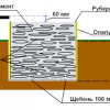 Як обкласти металеву банну піч цеглою