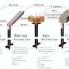 Як зробити і встановити гвинтові палі своїми руками?