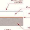 Як утеплити пінопластом підлогу з бетону