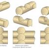 Які існують способи рубки зрубів з колоди сьогодні?