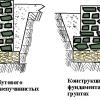 Який фундамент можна вибрати під полегшені споруди?