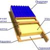 Ондулін - ідеальний матеріал для покриття даху своїми руками