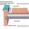 Плоский дах - модна тенденція