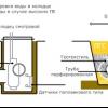 Правильне пристрій дренажної системи