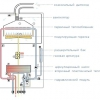 Схема обв'язки і установки підлогового газового котла