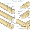 Технологія рубки зрубу в лапу