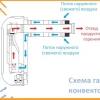 З чого складається пристрій газового конвектора