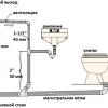 Монтаж системи каналізації