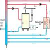Варіанти опалення заміського будинку: автономне газове опалення