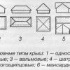 Укладання профнастилу на дах різних типів